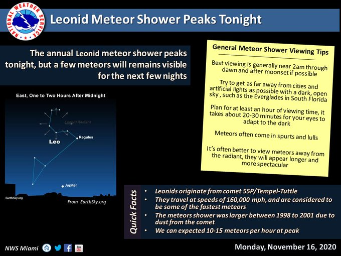 Look at the sky Meteor Showers